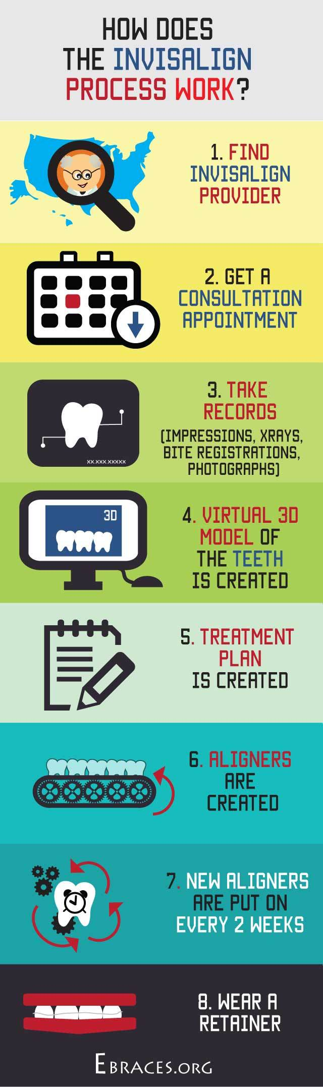 invisalign process infographic