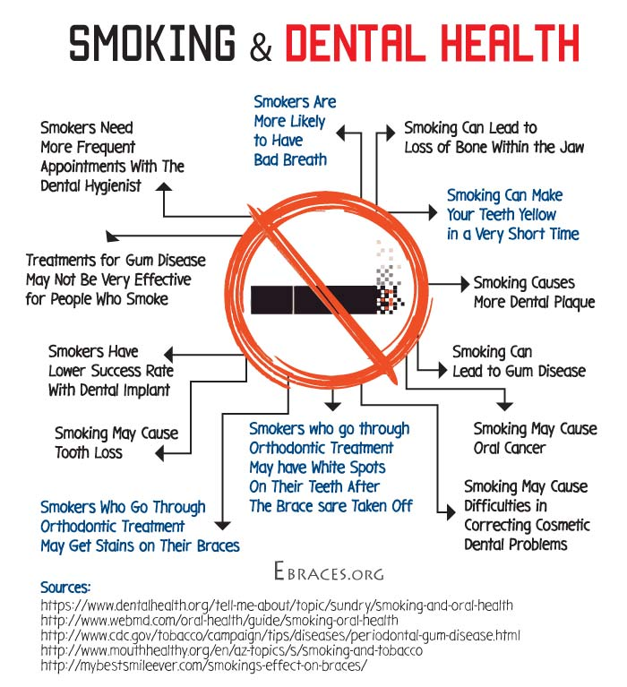 smoking and dental health