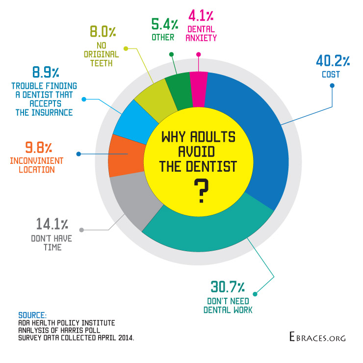 why adults avoid dentist infographic