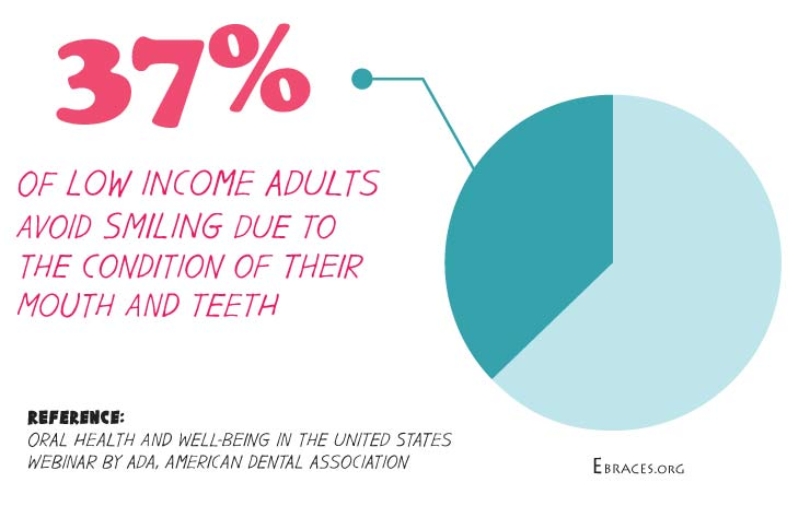 oral health low income