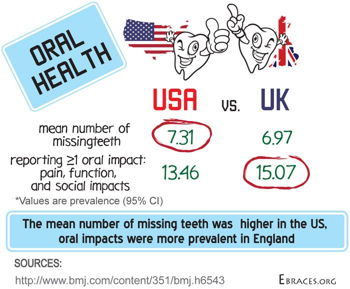 oral health us vs uk infographic