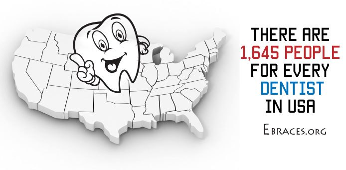 dentists per population usa