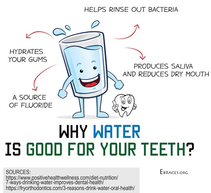 water for teeth
